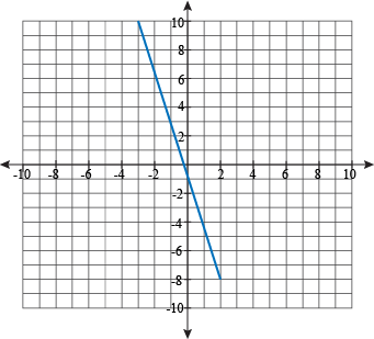 how to find the slope of a graph line
