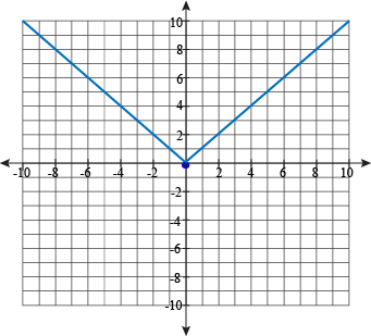 Graph a Linear Function fx  3x  2  YouTube