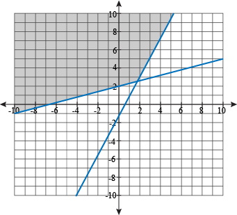 TE1hVJb TLk furthermore Solving A Quadratic System Of Inequalities By Graphing likewise Linear System Inequalities likewise Linear System Inequalities Ex les together with 8124645. on how do you graph linear equations with shading