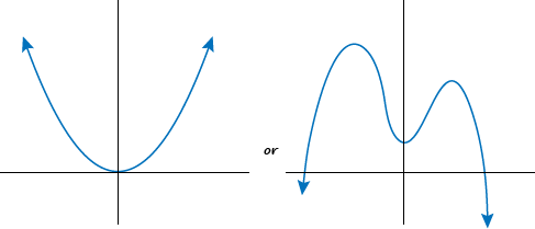 point graph
