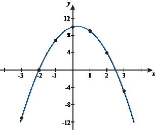 how to write a quadratic function