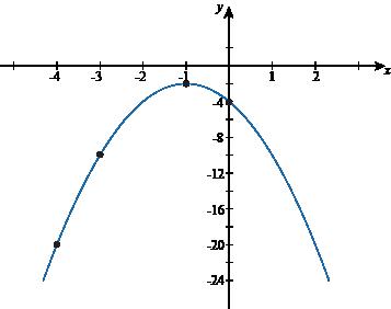 Vertex Form Parabolas