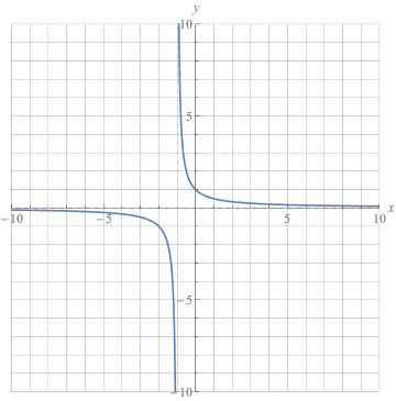 Graphing Rational Functions Exercises