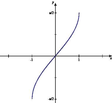 Inverse Sine Graph on Algebra Problems