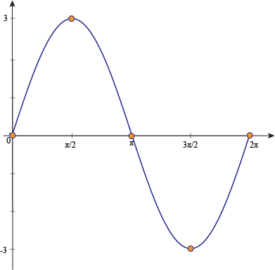how to find the period of a sine graph