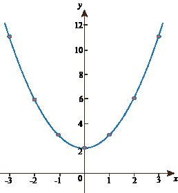 Quadratic Function Examples Quadratic Functions Ex...