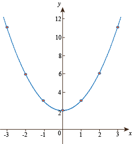 Quadratic Functions Examples Y Intercept Definition