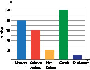 Bar graphs and histograms exercises example 1 make a bar graph ccuart Choice Image