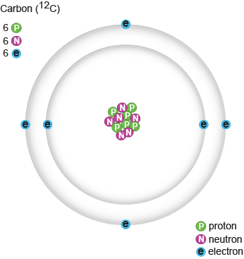 how to find protons neutrons and electrons of carbon