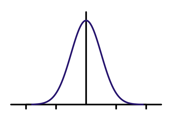 An example of a standard bell curve.