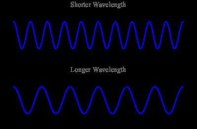 """""""Depiction of a sine wave."""