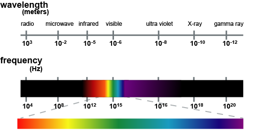"""""""Wavelength and Frequency diagram."""