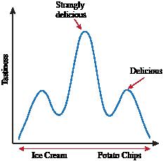Hybridization vs. Hybrid Speciation | Shmoop