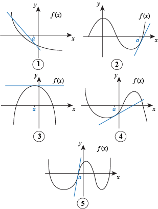 how to draw tangent lines on a graph