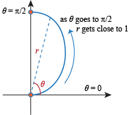Graphing Polar Functions Exercises