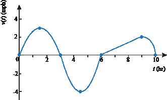 Negative velocity graph