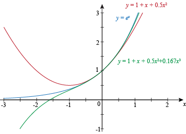 Taylor And Maclaurin Series Examples