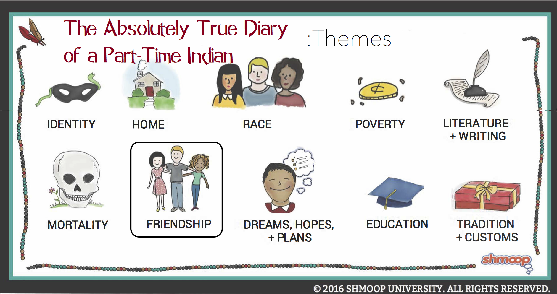 the true diary of a part time indian essay The absolutely true diary of a part time indian by sherman alexie is a semi- autobiographical novel that takes the liminal space of the.