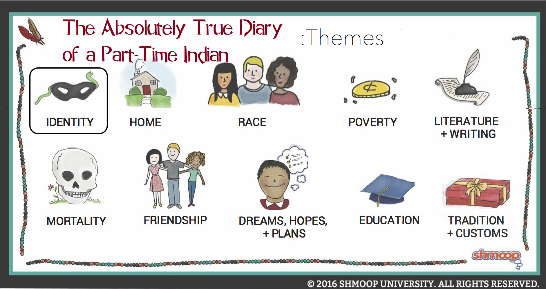 the true diary of a part time indian essay Posts about absolutely true diary of a part-time indian written by renaissance.