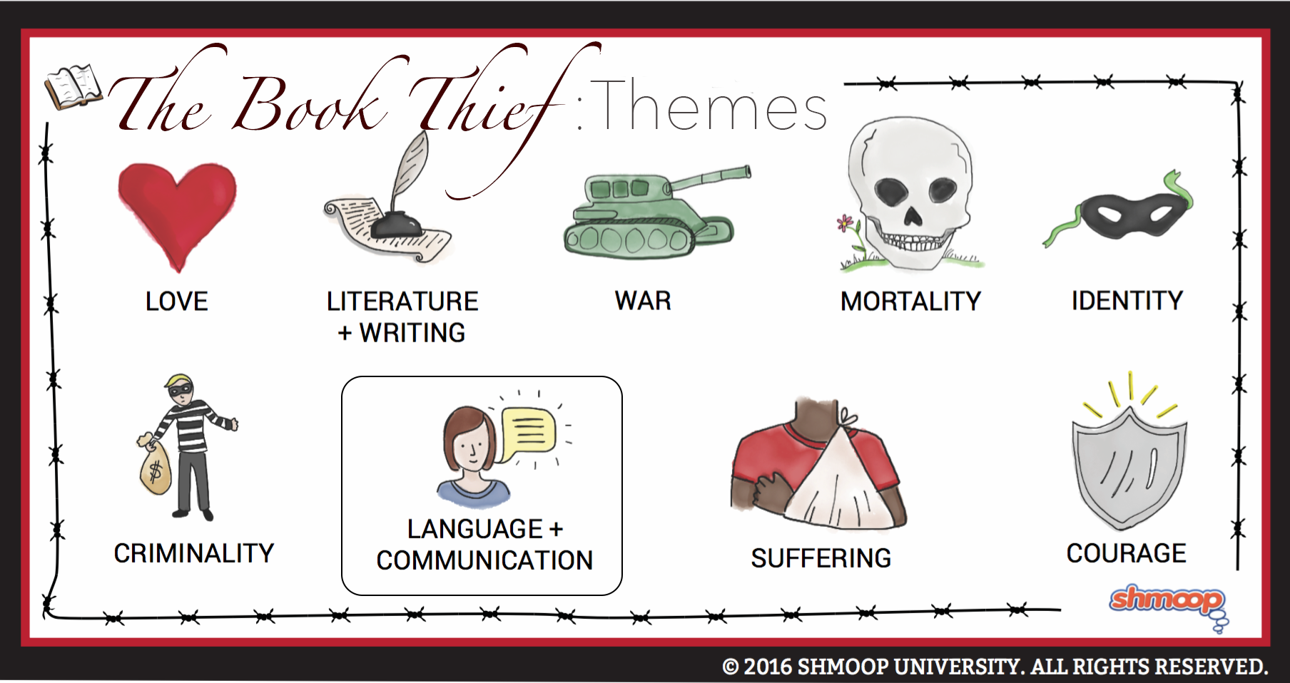 the book thief theme of language and communication questions about language and communication