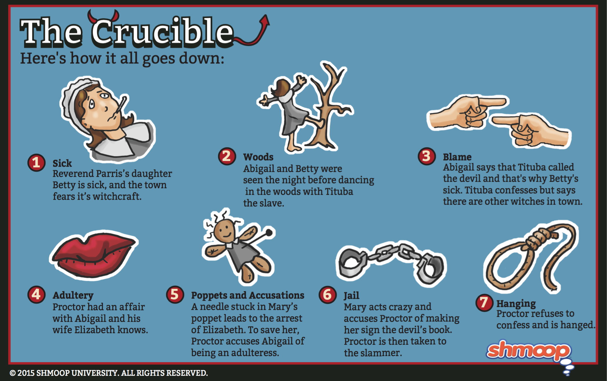 the cruicible act 1 2 summary All subjects play summary about the crucible character list summary and analysis act i: scene 1 act i: scene 2 act i: scene 3 act i: scene 4 act i: scene 5.