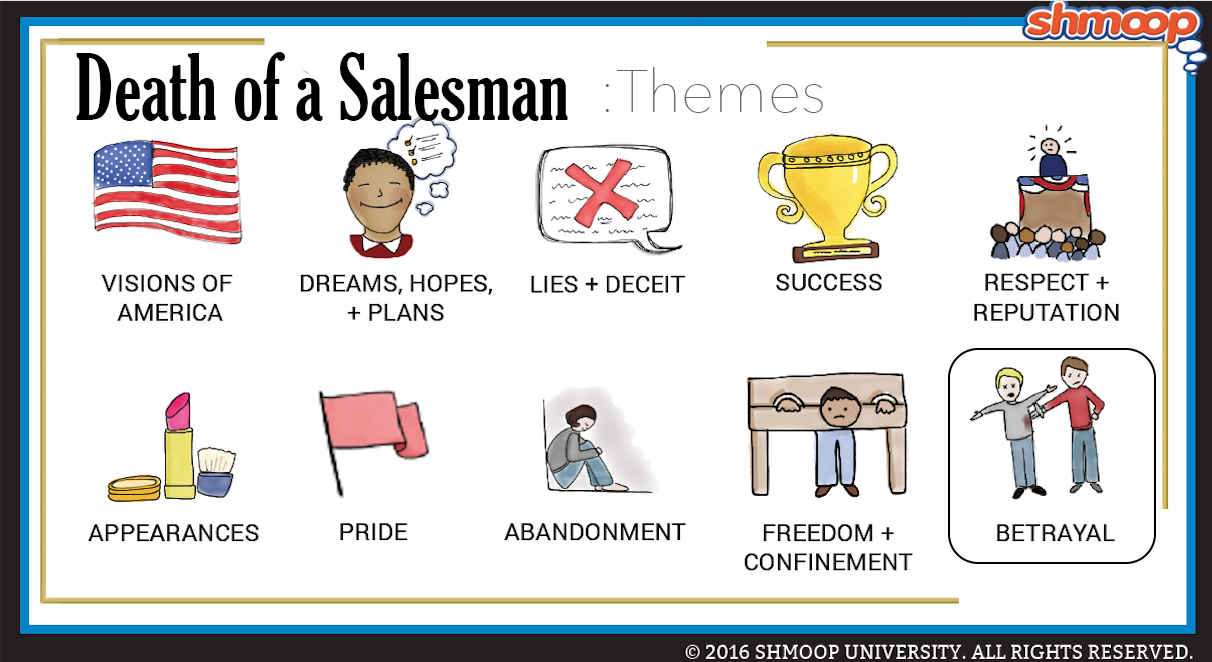 Death Of A Salesman Theme Of Betrayal Click The Themes Infographic To Download Death Of A Salesman