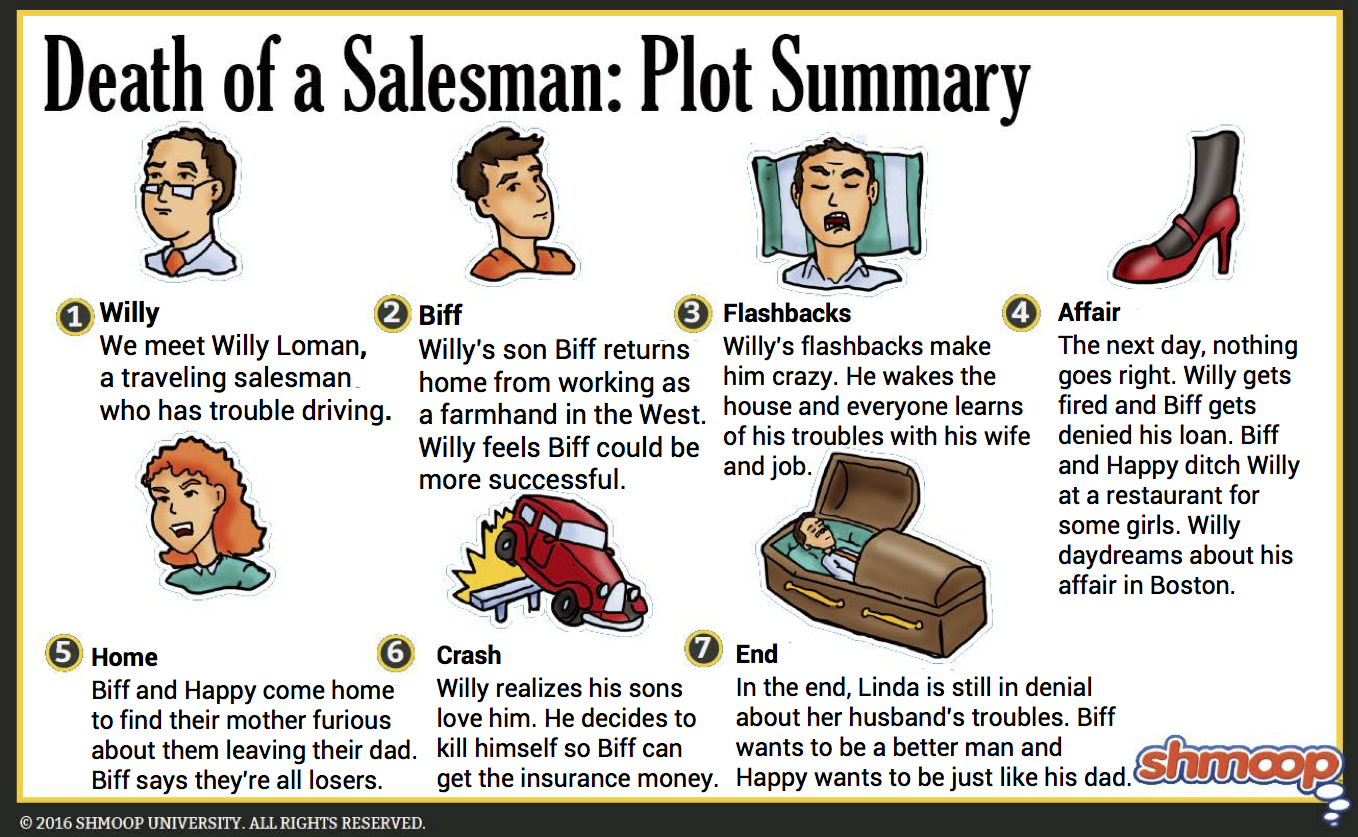 a comparative analysis of the characters in the novel death of a salesman by arthur miller The death of a salesman characters covered include: willy loman, biff loman,  linda loman,  willy loman - an insecure, self-deluded traveling salesman.