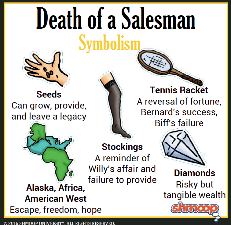 symbolism in death of a sman chart symbolism