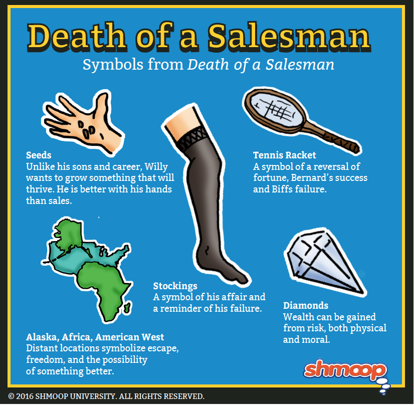 A plot summary of the story of death of a salesman