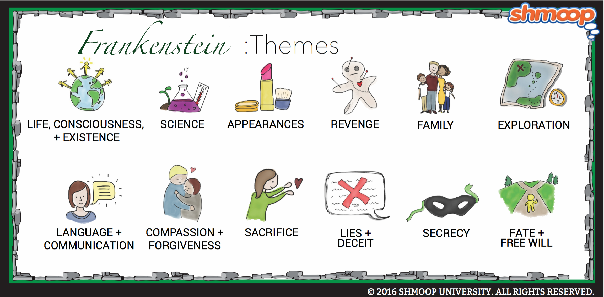 themes in frankenstein chart themes