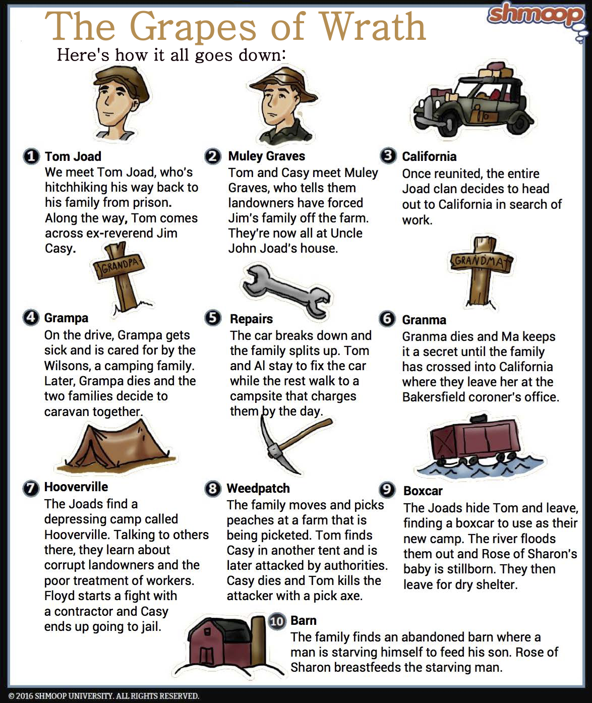 the grapes of wrath summary  click the summary infographic to