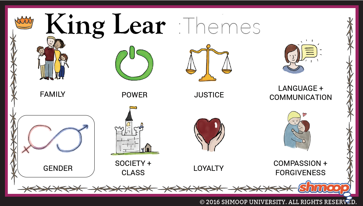the theme of vision in king lear a play by william shakespeare Explore the different themes within william shakespeare's tragic play, king lear themes are central to understanding king lear as a play and identifying shakes.