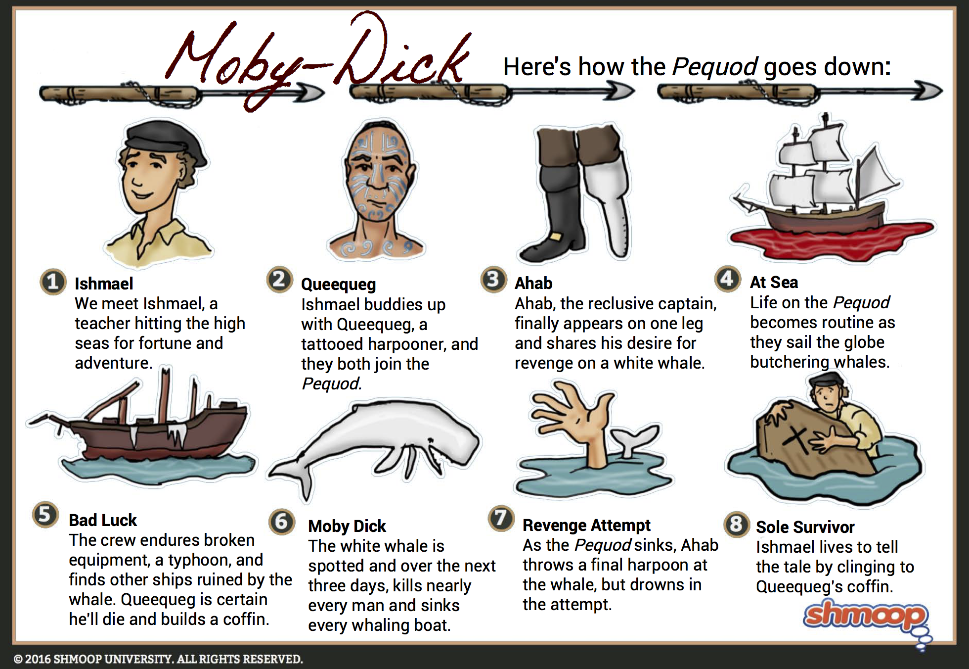 Moby Dick Summary Short Story Plot Diagram Click The Infographic To Download