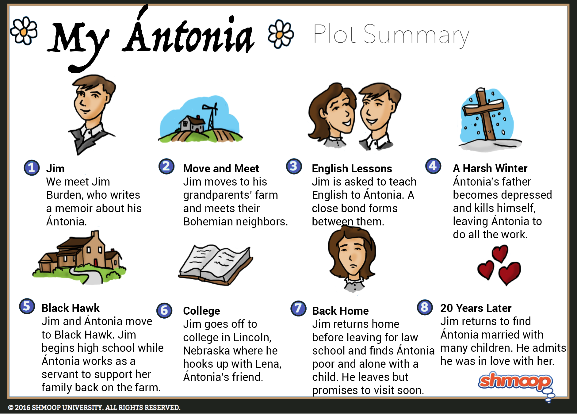 my atilde ntonia summary click the plot infographic to