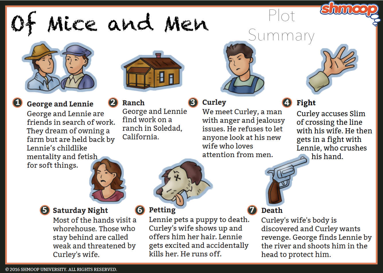 of mice and men essay on characters Lennie although lennie is among the principal characters in of mice and men, he is perhaps the least dynamic he undergoes no significant changes.