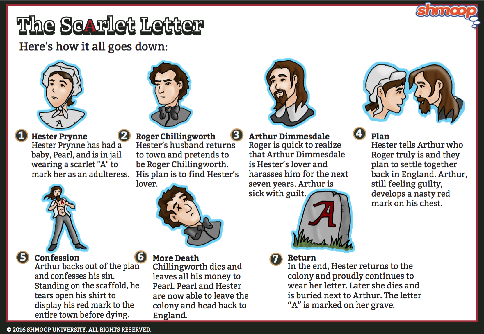 the scarlet letter summary click the plot infographic to