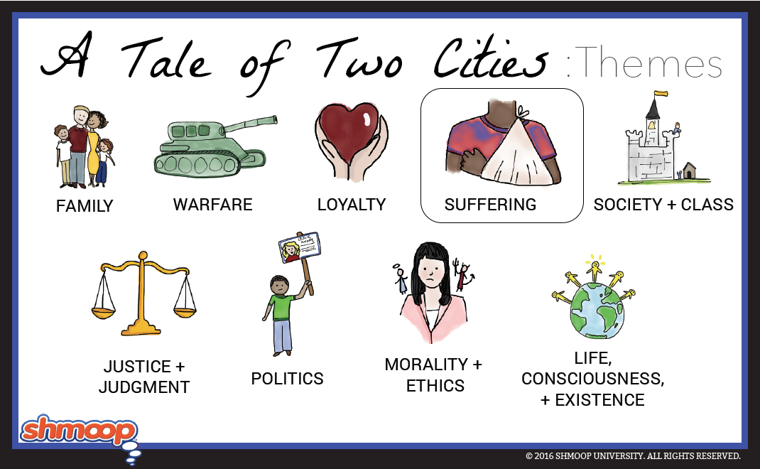 a tale of two cities essay on theme The tale of two cities has many assorted themes the themes are interconnected with each other theme plays a big part in the plot a book the opinions formed by the audience, of the characters, are also affected by the themes in a book three themes in this book are sacrifice, love and hate, and death these themes.