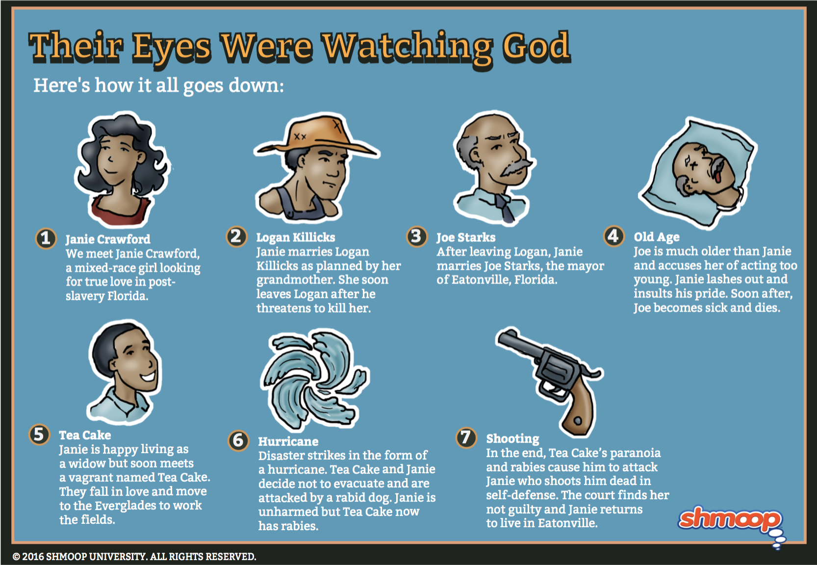 how symbolism is used in their eyes were watching god Their eyes were watching god essays zora neale hurston, the author of their eyes were watching god, uses symbolism and metaphors, also known as motifs, frequently throughout the novel motifs are unifying ideas that are recurrent elements in a literary work, and are used in this novel for numer.