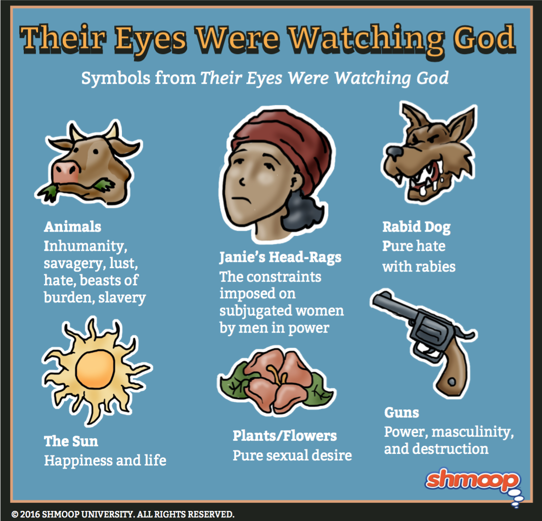onomatopoeia in their eyes were watching god Their eyes were watching god anchor project find examples of personification throughout the novel create an artistic representation of at least five examples of.