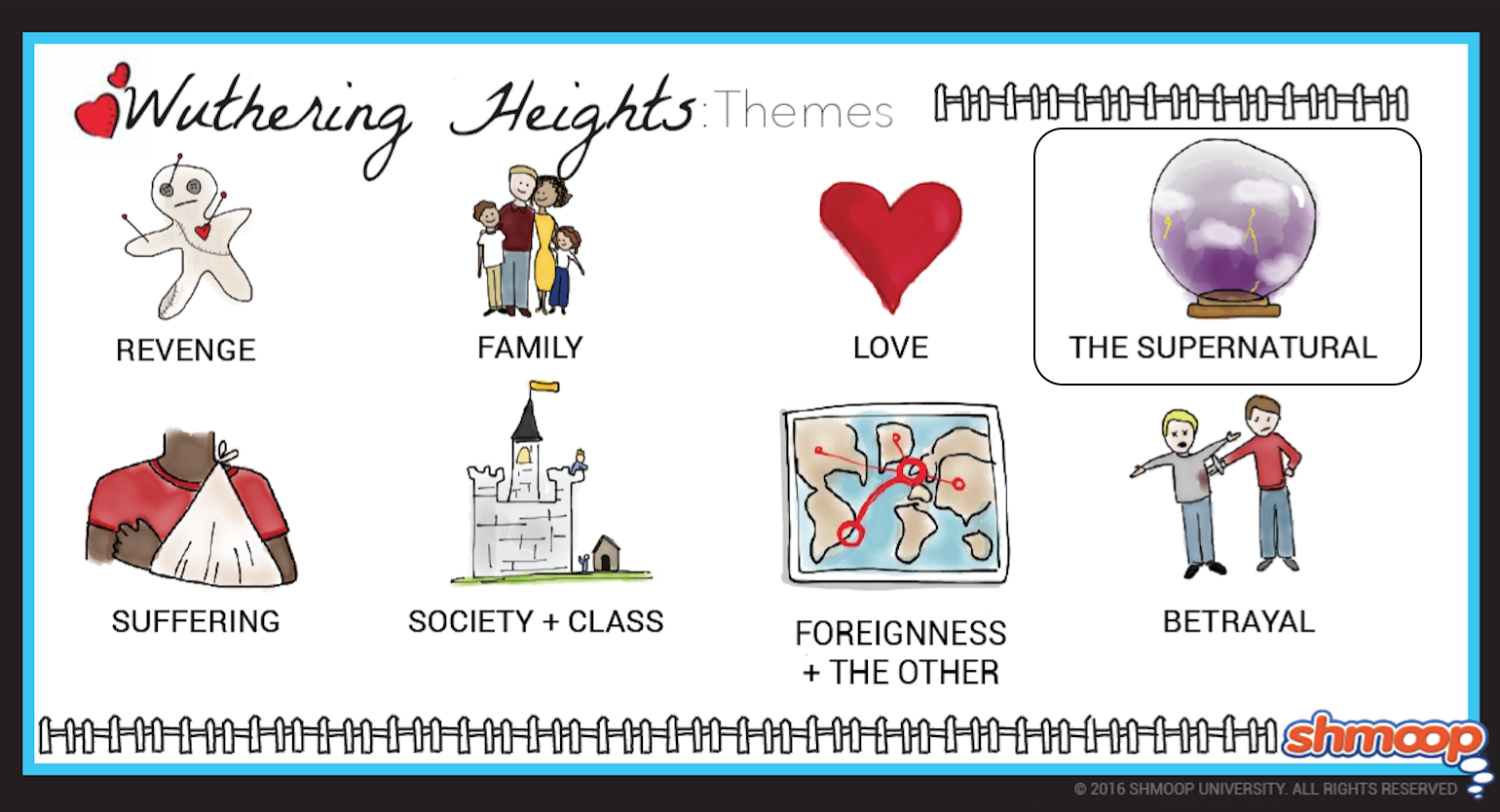 the basic elements and themes of wuthering heights by emily bronte Wuthering heights2015-10-0830reviewer's ratinghe national youth theatre's new production of wuthering heights is  but it is a shame that bronte's.