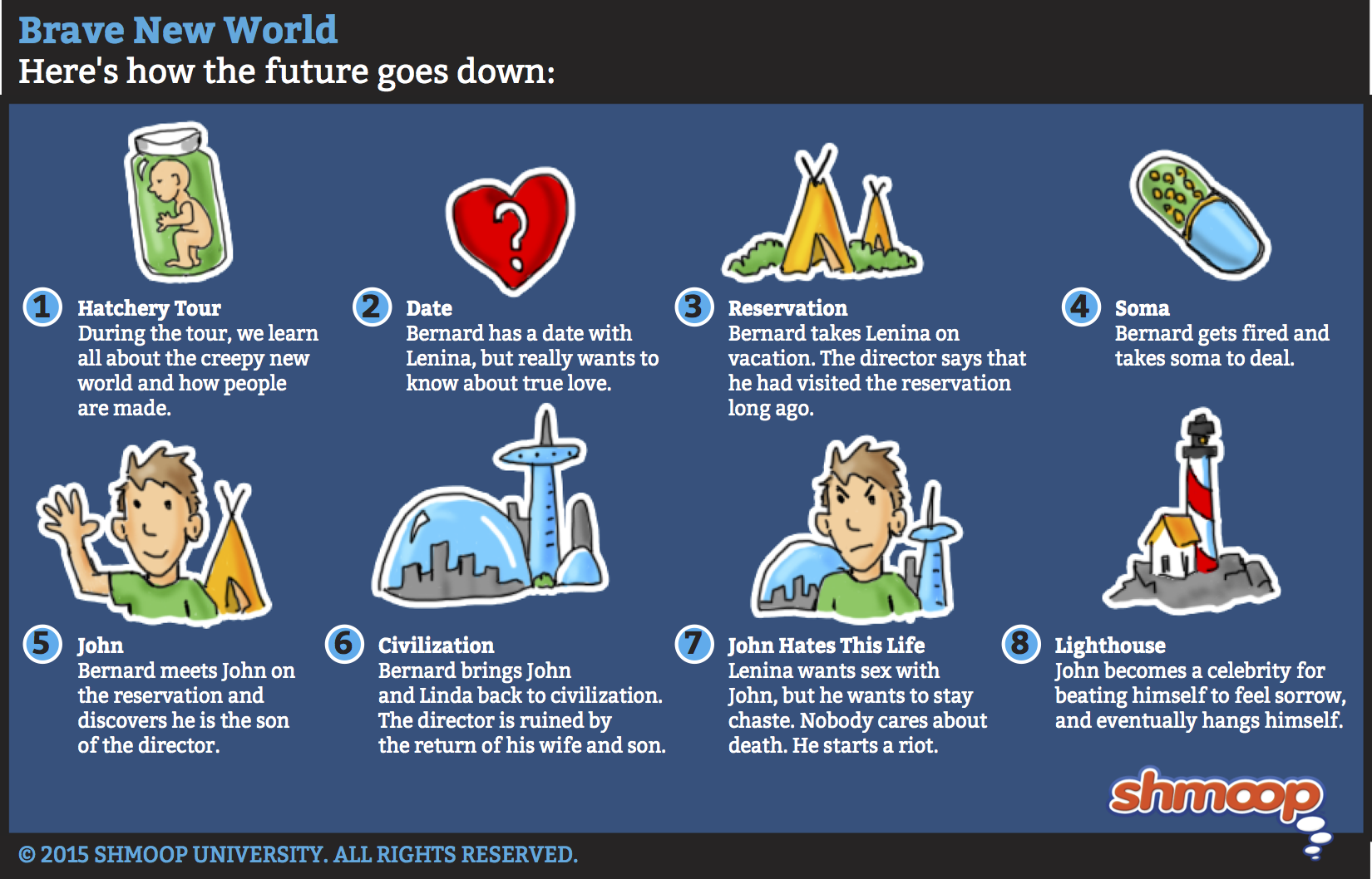 brave new world summary click the plot infographic to