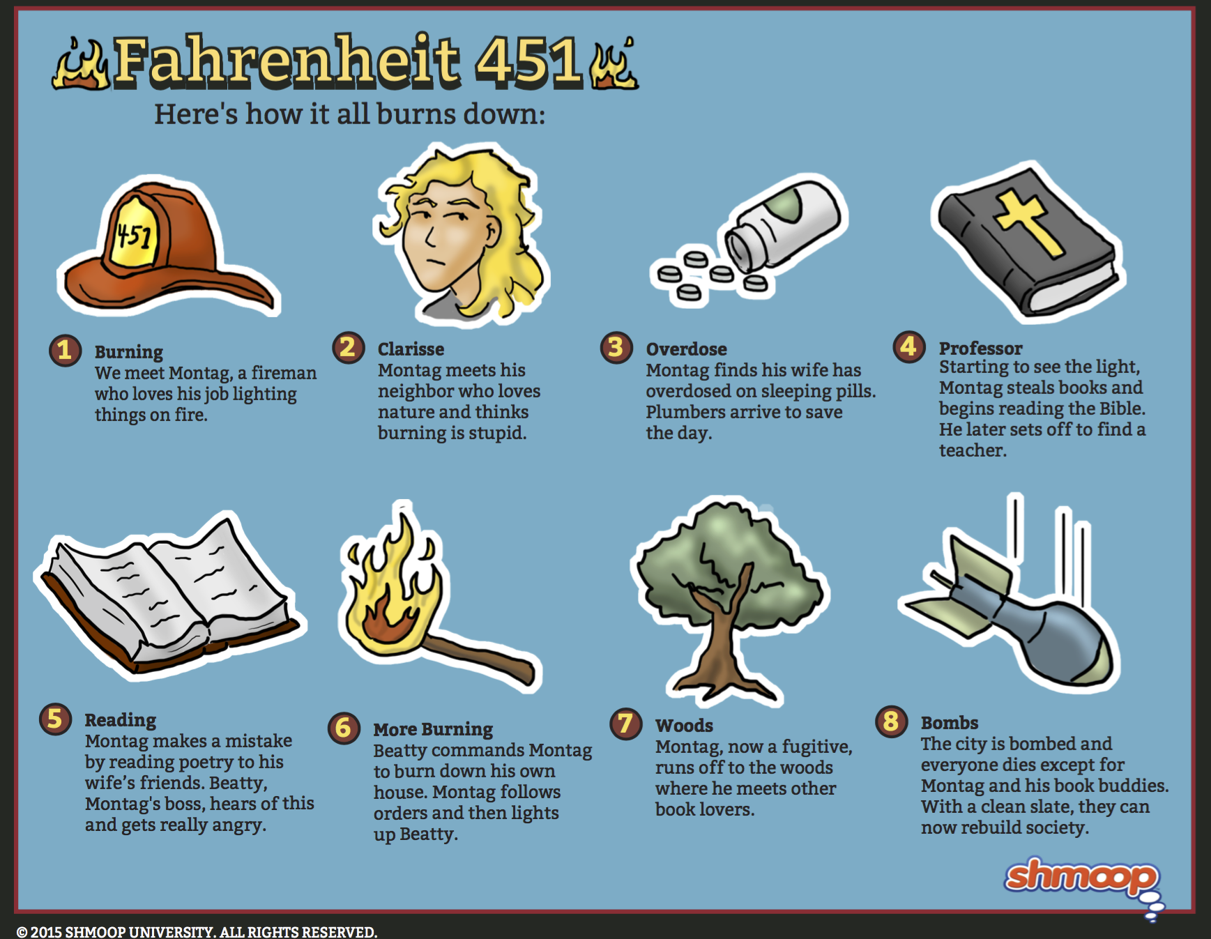 questions and answers for part 1 the hearth and the salamander fahrenheit 451 Fahrenheit 451 questions and answers - discover the enotescom community of  teachers,  part one, for example, is called the hearth and the salamander.