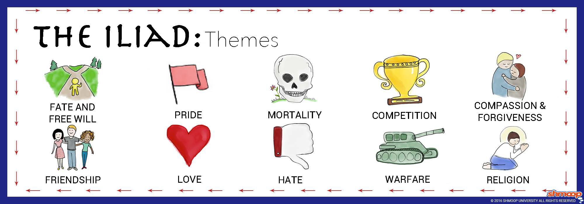 themes in the iliad chart themes