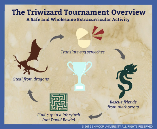 https://media1.shmoop.com/images/chart/misc_HP_2/triwizard_tournament.png