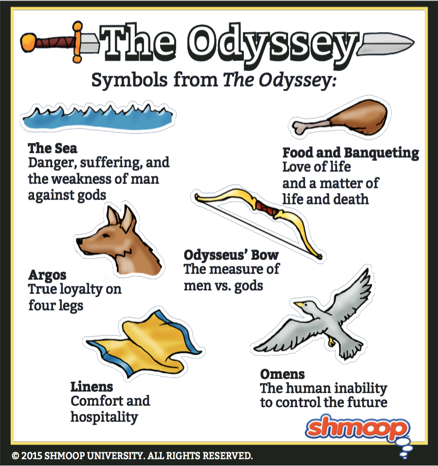 argos in the odyssey symbolism imagery allegory