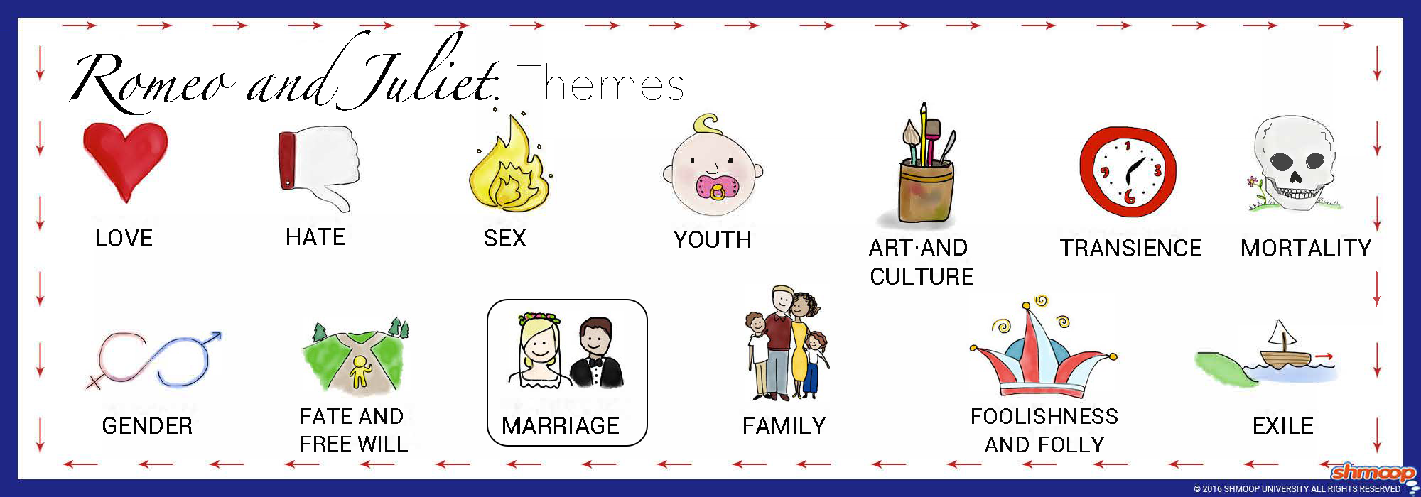 the theme of love and fate in william shakespeares romeo and juliet This gcse english literature quiz takes a look at themes in william shakespeare's romeo and julietworks of literature always deal with multiple themes those which are obvious may obscure for a little while the very subtle.