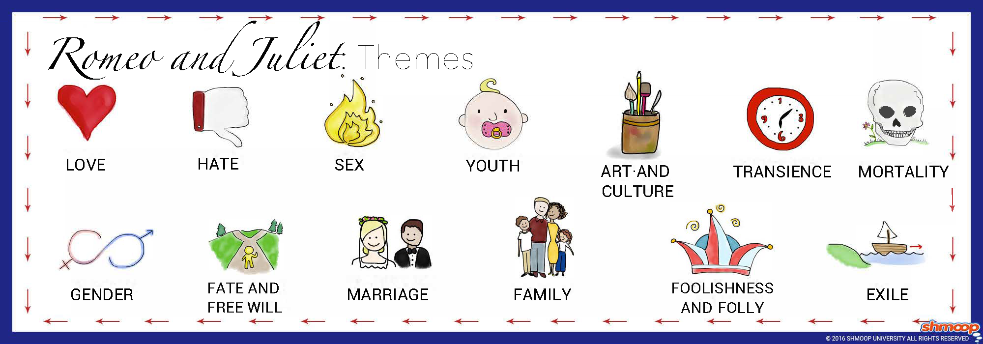 symbolism in romeo and juliet chart symbolism