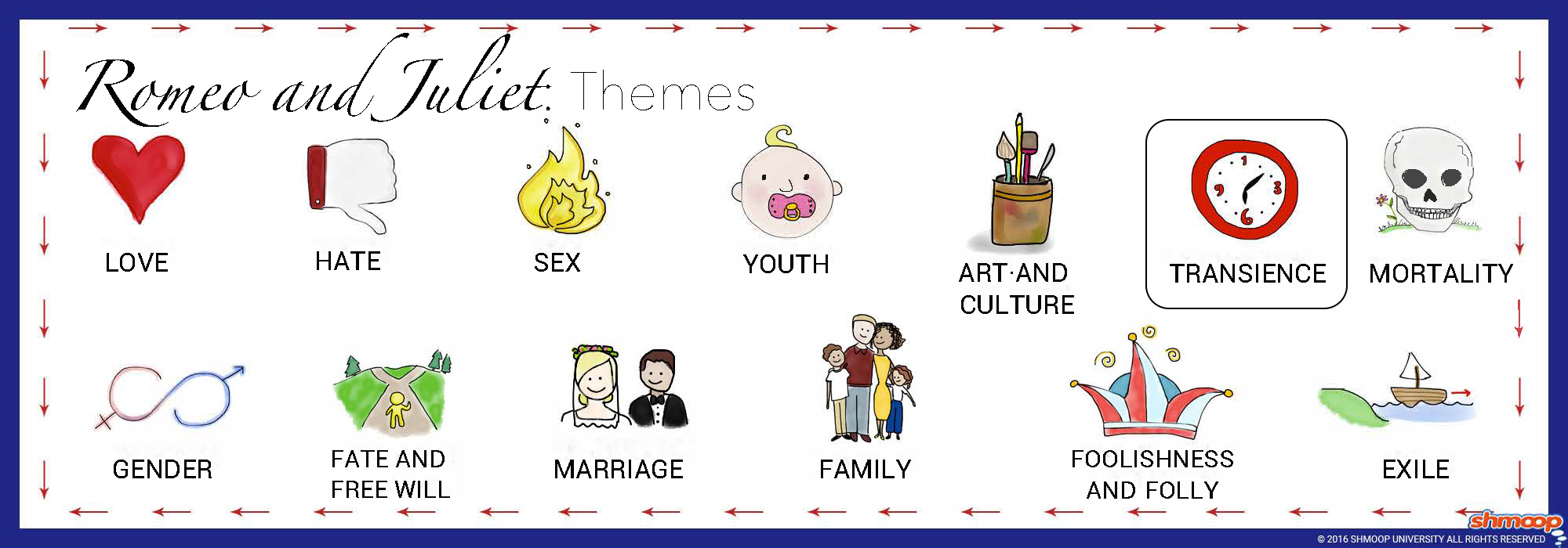 an overview of time and fate concepts in romeo and juliet a play by william shakespeare This romeo and juliet by william shakespeare lesson  that focuses on the balcony scene from romeo and juliet  and overview to shakespeare, .