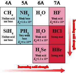 Bond Strength And Acids