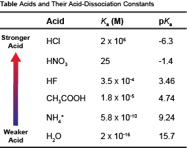acid dissociation constant An acid dissociation constant (ka) is a quantitative measure of the strength of an  acid in solution the dissociation constant is usually written as a quotient of the.